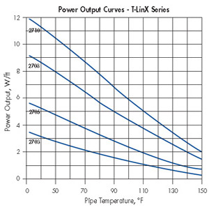 Power Output Curves T-Links Series